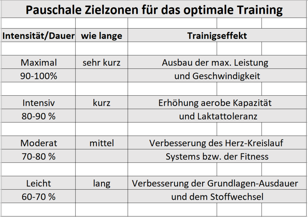 Optimale Trainingszonen