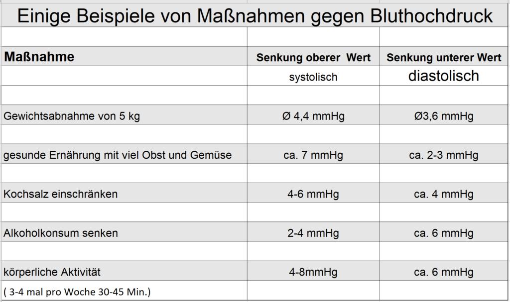 Maßnahmen gegen Bluthochdruck